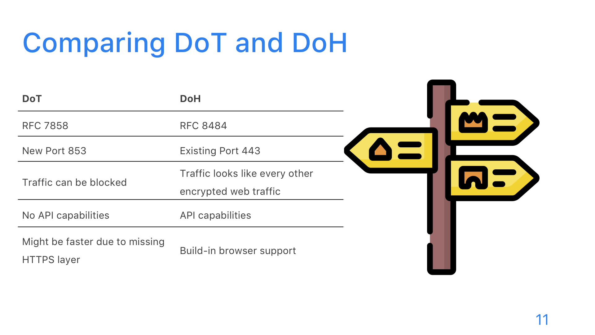 DNS: DoT, DoH, and DoQ - Slide 11
