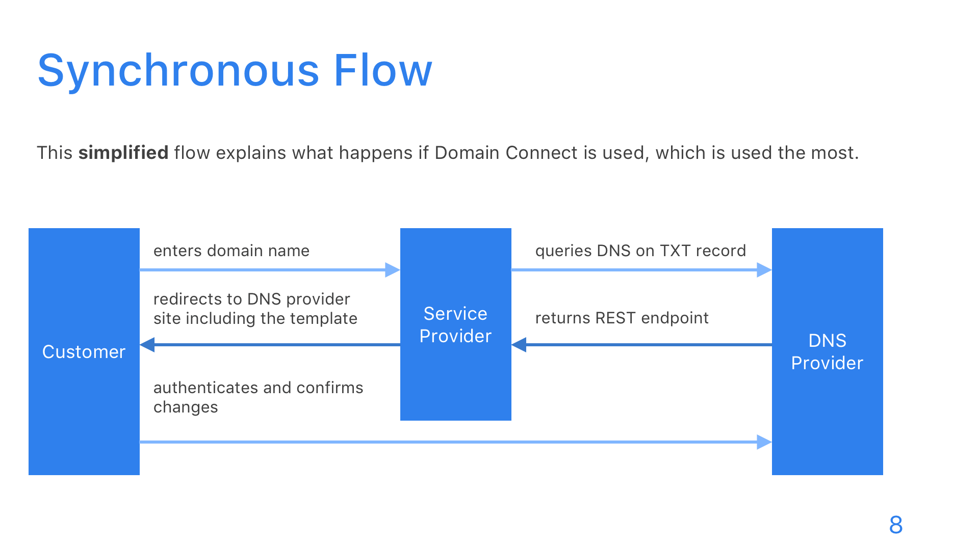 Domain Connect - Slide 8